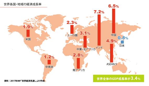 世界のGDP成長率2017年